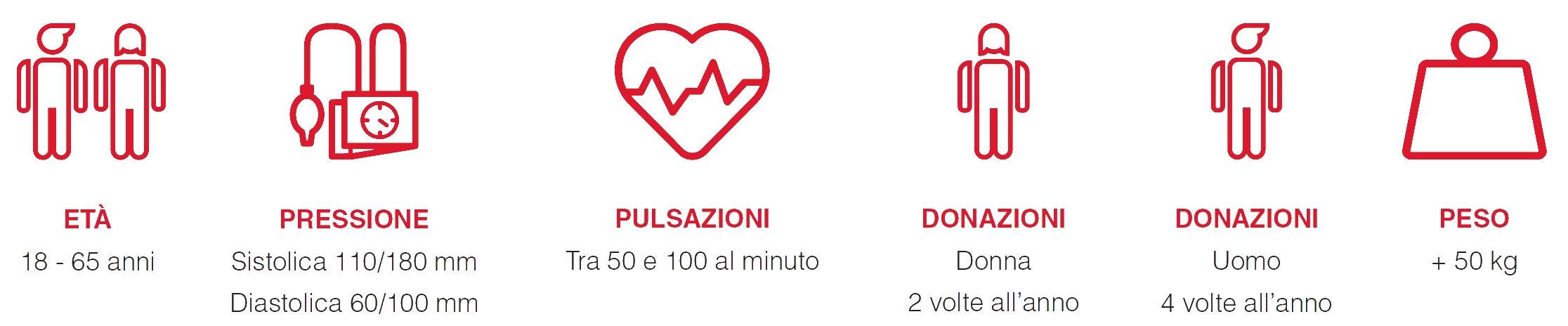 Informazioni donazione sangue