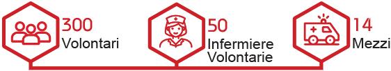 300 volontari, 50 infermiere volontarie e 14 mezzi